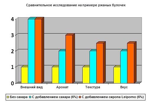 сравнительное исследование на примере ржаных булочек